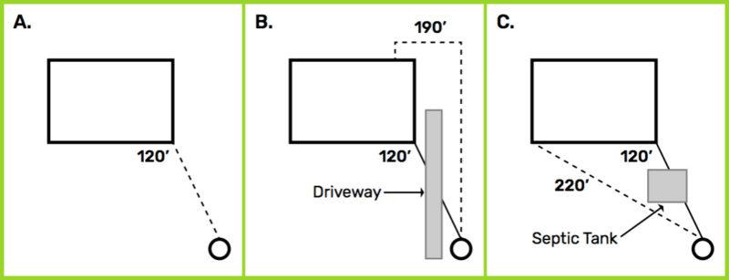 Non Standard Routing Underground Service Diagram