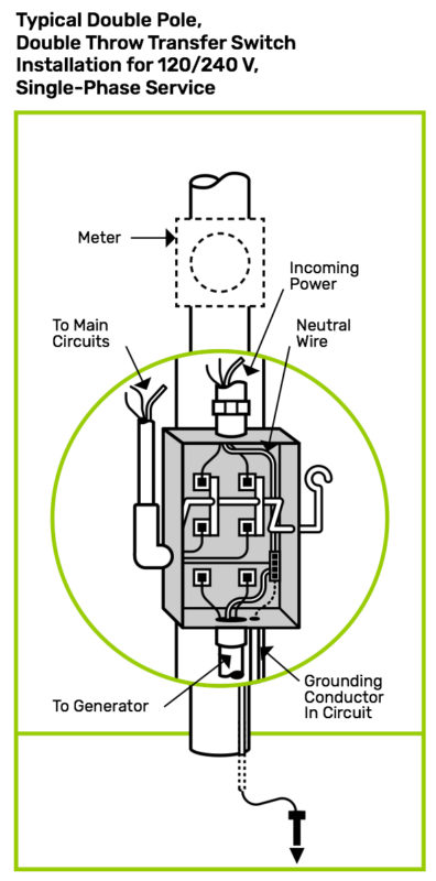 Typical Double Pole, Double Throw Transfer Switch Installation for 120/240 V, Single-Phase Service